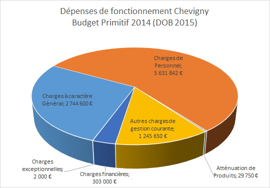 depenses fonct BP 2014